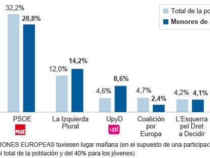Os jovens da Espanha acreditam no sistema, mas pedem mudanças profundas