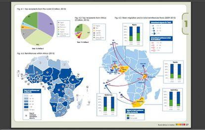 Infográfico sobre o envio e recepção de remessas: principais países que as recebem, quantidade em bilhões de dólares recebidos em vários países africanos, e envios em espécie.