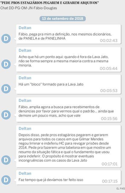 Nesta conversa, Dallagnol pede ao assessor Fabio para levantar as decisões de Gilmar Mendes no STF.