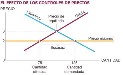 Fonte: Princípios de Economia. Mankiw.