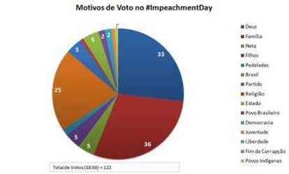 Meme twitado pelo usuário @galilas, parodiando os motivos do voto dos deputados.