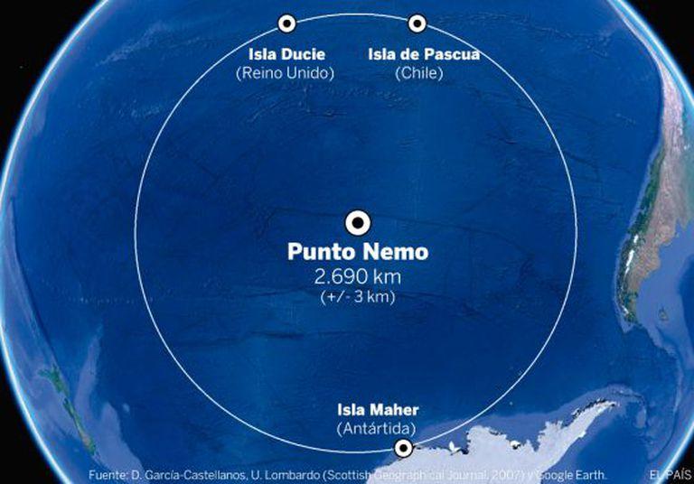 O Ponto Nemo, o lugar mais afastado de uma costa do planeta, fica no meio do Pacífico Sul.