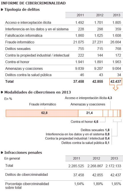 Fuente: Ministerior del Interior / Mariano Zafra / EL PAÍS