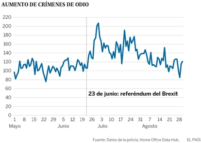 Aumento de crimes de ódio pós-Brexit (em espanhol).