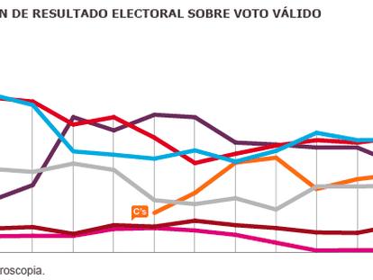 Partidos tradicionais resistem e Podemos perde força na Espanha