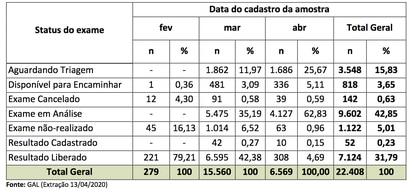 Distribuição  dos  exames  para  COVID-19  de  residentes  no  MSP  realizados  pelo  Instituto Adolfo Lutz. Fonte: Secretaria da Saúde