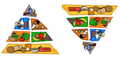 A pirâmide alimentar, antes e depois de sair da balada. Fonte da foto original: Menta Más Chocolate (http://mentamaschocolate.blogspot.com.es/2012/08/imagen-color-piramide-y-rueda.html)