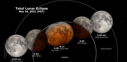 As fases do eclipse lunar deste 26 de maio.
