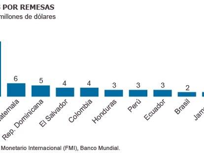 Dólar forte estimula remessas para a América Latina