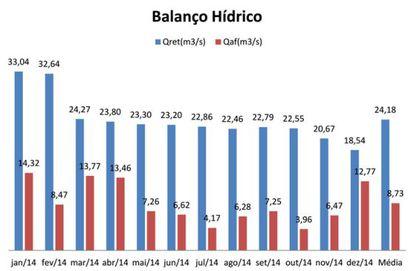 Gráfico que mostra as médias de vazões afluentes (entrantes) e retiradas no Sistema Cantareira em 2014. Fonte: Roberto Kachel