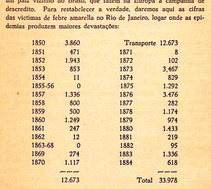 Trecho de livro de 1889 com estatísticas sobre as mortes por febre amarela no Rio de Janeiro.