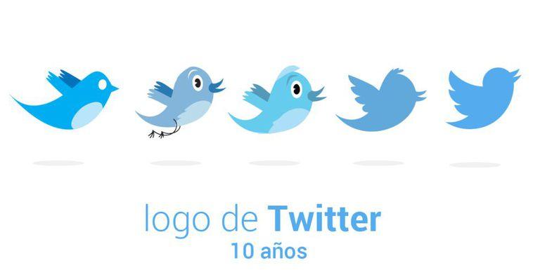 Evolução do logotipo de Twitter desde seu nascimento.