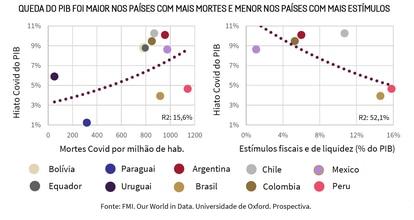 Gráfico produzido pelo estudo Prospectiva Consultoria.