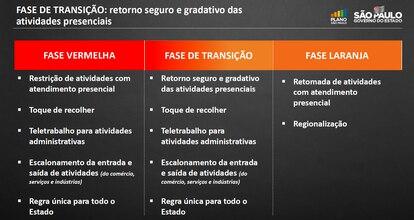 """As novas regras da chamada """"fase de transição"""", decretada nesta sexta pelo Governo de São Paulo."""