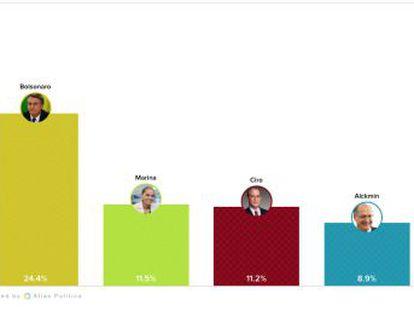 Veja o estado da corrida eleitoral e o o pulso diário do pensamento do brasileiro sobre a candidatura de Lula, aborto e privatização da Petrobras