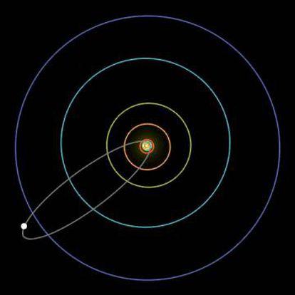 Órbita elíptica do cometa Halley. O círculo azul maior representa a órbita de Netuno. A órbita do cometa 46P/Wirtanen só chega ao círculo vermelho, a órbita de Júpiter.