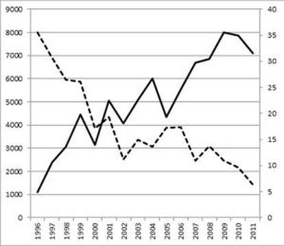 O gráfico mostra a crescente popularidade dos jogos violentos (barra contínua) e a diminuição da delinquência juvenil nos Estados Unidos. C Ferguson