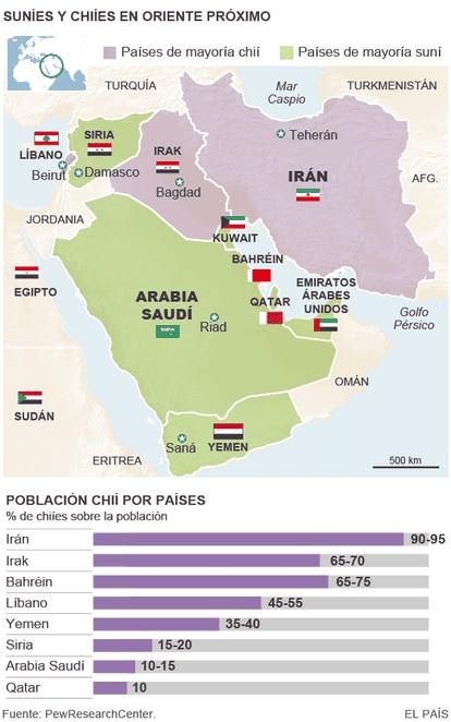 Sunitas e xiitas no Oriente médio (gráfico em espanhol).