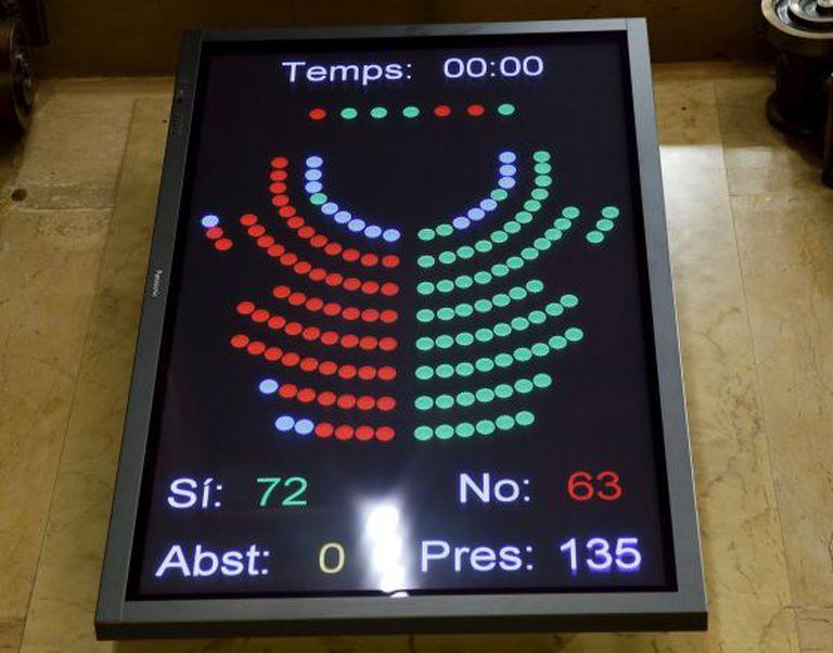 Tela do Parlamento de Catalunha com o resultado da votação sobre a independência.