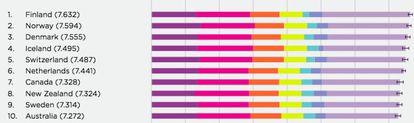 Top 10 do ranking mundial de felicidade da ONU de 2018: Finlândia, Noruega, Dinamarca, Islândia, Suíça, Países Baixos, Canadá, Nova Zelândia, Suécia e Austrália. De esquerda para a direita, as barras coloridas representam: PIB per capita, ajudas sociais, expectativa de vida, liberdade para tomar decisões, generosidade, percepção da corrupção e diferença em relação aos valores mais baixos da tabela.