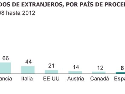 Número de doentes que vão à Suíça para se suicidar dobra em quatro anos