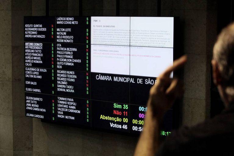Votação na Câmara dos Vereadores de São Paulo.