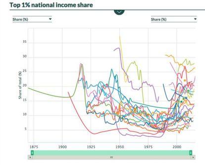 Gráfico do banco de dados. O Brasil aparece com a maior concentração, em verde claro.