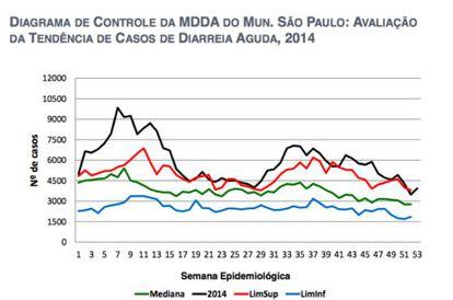 Comparativa da série histórica 2008-2013 com 2014 no município de São Paulo. Fonte: DDTHA/CVE/CCD/SES-SP (SIVEP_DDA)