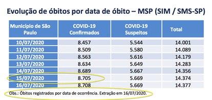 Imagem do Boletim Epidemiológico da Prefeitura de São Paulo do dia 16.07, com a primeira divulgação de óbitos referentes ao dia 15.