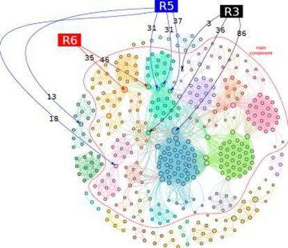 Grafo representa as redes de corrupção estabelecidas no Brasil entre 1986 e 2014. As cores distinguem diferentes sub-grupos. O tamanho dos nós representa a influência do agente dentro das redes. Os pontos R5, R6 e R3 representam os sete 'hubs' da rede.
