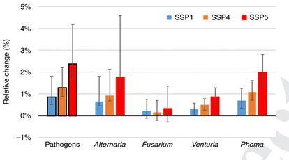 Evolução das concentrações de cada tipo de patógeno, de acordo com diferentes cenários de aquecimento global. O Azul mostra a expansão no cenário de menor elevação de temperaturas e o vermelho, o que será registrado com aumentos maiores da temperatura global.