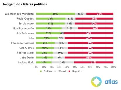Mandetta ainda aparece com o maior índice de aprovação entre líderes políticos.