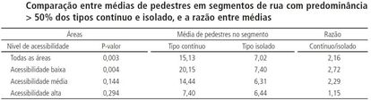 Tabela elaborada na pesquisa desenvolvida no Rio de Janeiro por Netto, Vargas e Saboya pelo CNPq