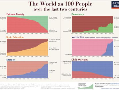 A evolução do mundo nos últimos 200 anos: pobreza extrema, educação básica, alfabetização, democracia, vacinas e mortalidade infantil. Clique para ver a imagem em tamanho completo.