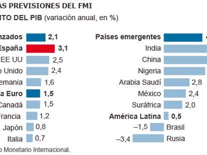 FMI reduz previsão de crescimento do Brasil e desemprego chega a 8,1%
