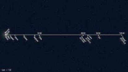 Esquema da localização de 'Farout' dentro do Sistema Solar.