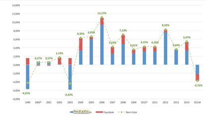 Crescimento, Equidade e Bem-Estar Social. Taxa de Crescimento AnualFonte: FGV Social a partir dos microdados da PNAD e PNADC do IBGE