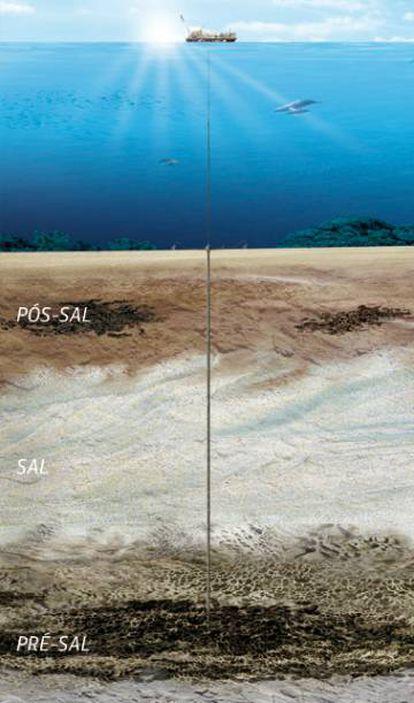 Camadas dos estratos oceánicos.