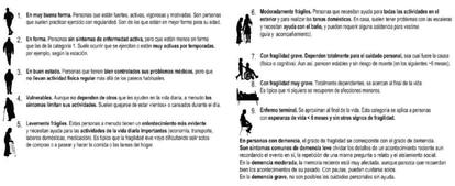 A escala de fragilidade do protocolo da Comunidade de Madri para lidar com o coronavírus em asilos.