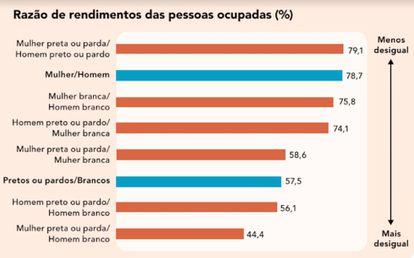 Fonte: IBGE, Pesquisa Nacional por Amostra de Domicílios Contínua 2018.