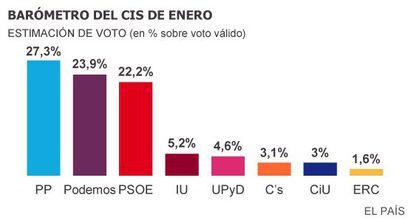 As intenções de voto, em espanhol.
