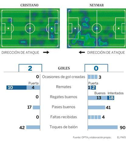 Em espanhol, o mapa de calor e as estatísticas dos dois jogadores durante Real Madrid 3 x 1 PSG.