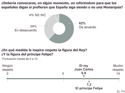 A maioria dos espanhóis deseja uma consulta sobre o modelo de Estado