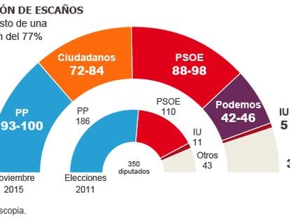 Novo partido de centro-direita ganha força nas eleições na Espanha