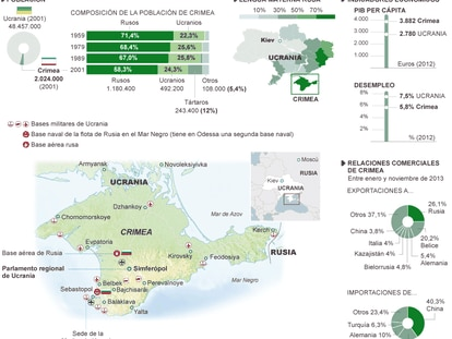 Fuente: Censo ucranio 2001, Banco Mundial, Ministerio de Economía, Desarrollo y Comercio de Crimea, Insituto Nacional de Estadística ucranio, Globalsecurity.org.