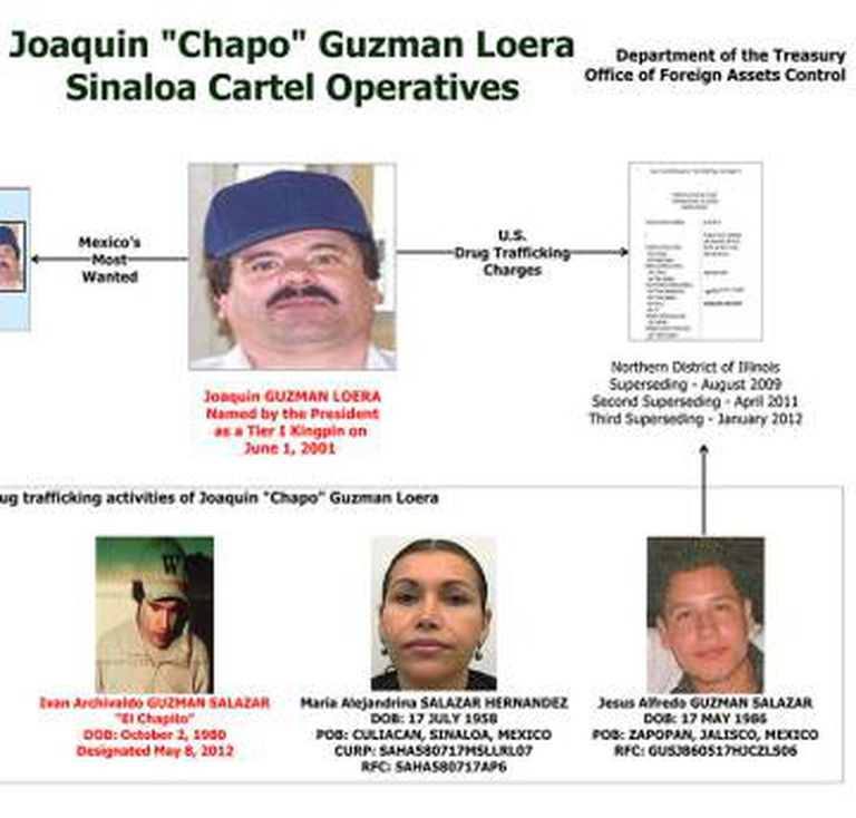 Os operadores do cartel de 'El Chapo'.