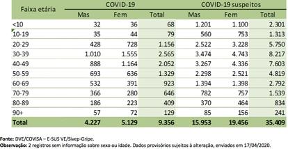 Tabela mostra os casos confirmados e suspeitos da doença, por sexo, no município de São Paulo. Fonte: Secretaria da Saúde