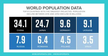 Estes são os oito países que mais pessoas perderão.