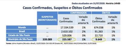 Número de casos e óbitos de acordo com boletim desta sexta-feira, 31, da Prefeitura de São Paulo.