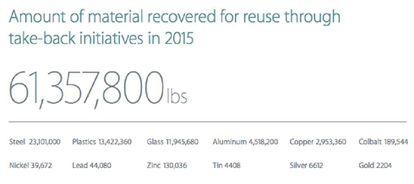 Quantidades dos materiais que a Apple reciclou em 2015, com o peso em libras.